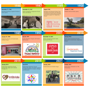 Easterseals Happiness House Timeline